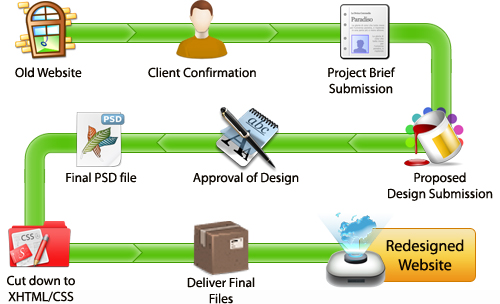 Software services company in Falna(Pali), Itbrood